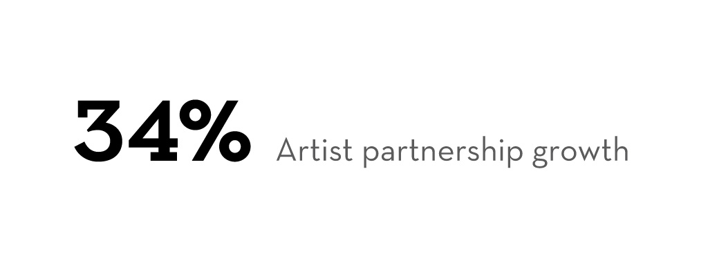 ColArt - 34% artist partnership growth